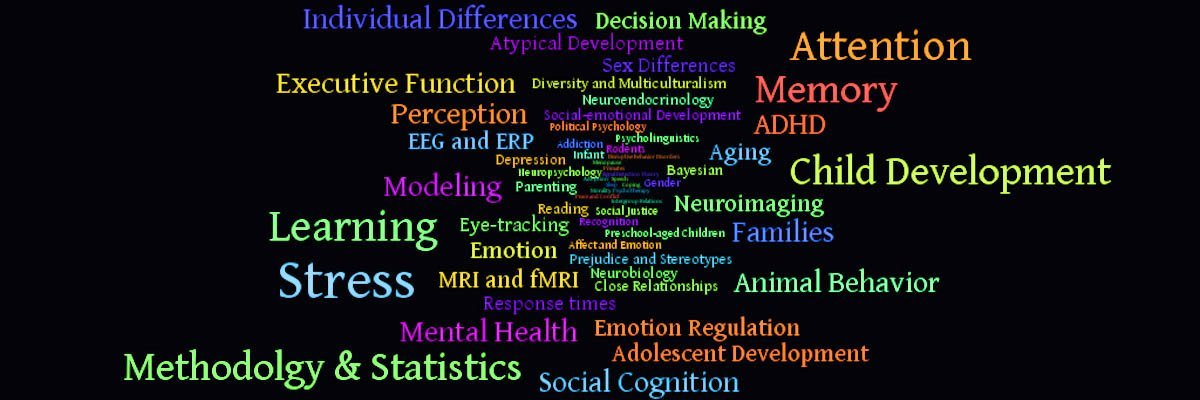 Word cloud of Research Topics